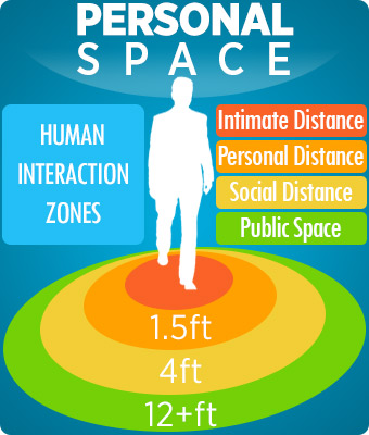 personal space stand distance close spaces healthguidance don dont outside them talk